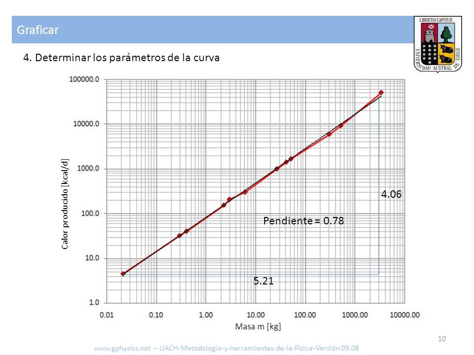 Calor producido [kcal/d]
